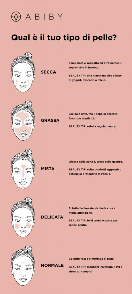 Qual è il tuo tipo di pelle? Abiby Beauty Box - Maggio