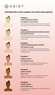 Fototipo pelle: come scegliere la crema solare giusta? Abiby Beauty Box – Luglio